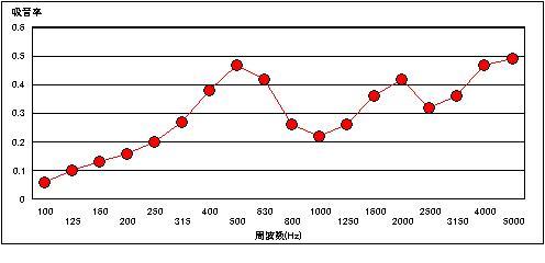 100mm吸音率